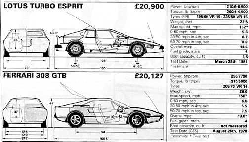 Electric Cooler For Car >> Lotus Project M71 Reborn - V8 Giugiaro Lotus Esprit